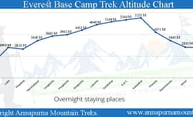 Everest Base Camp Trek Altitude Chart